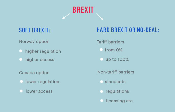 Brexit options